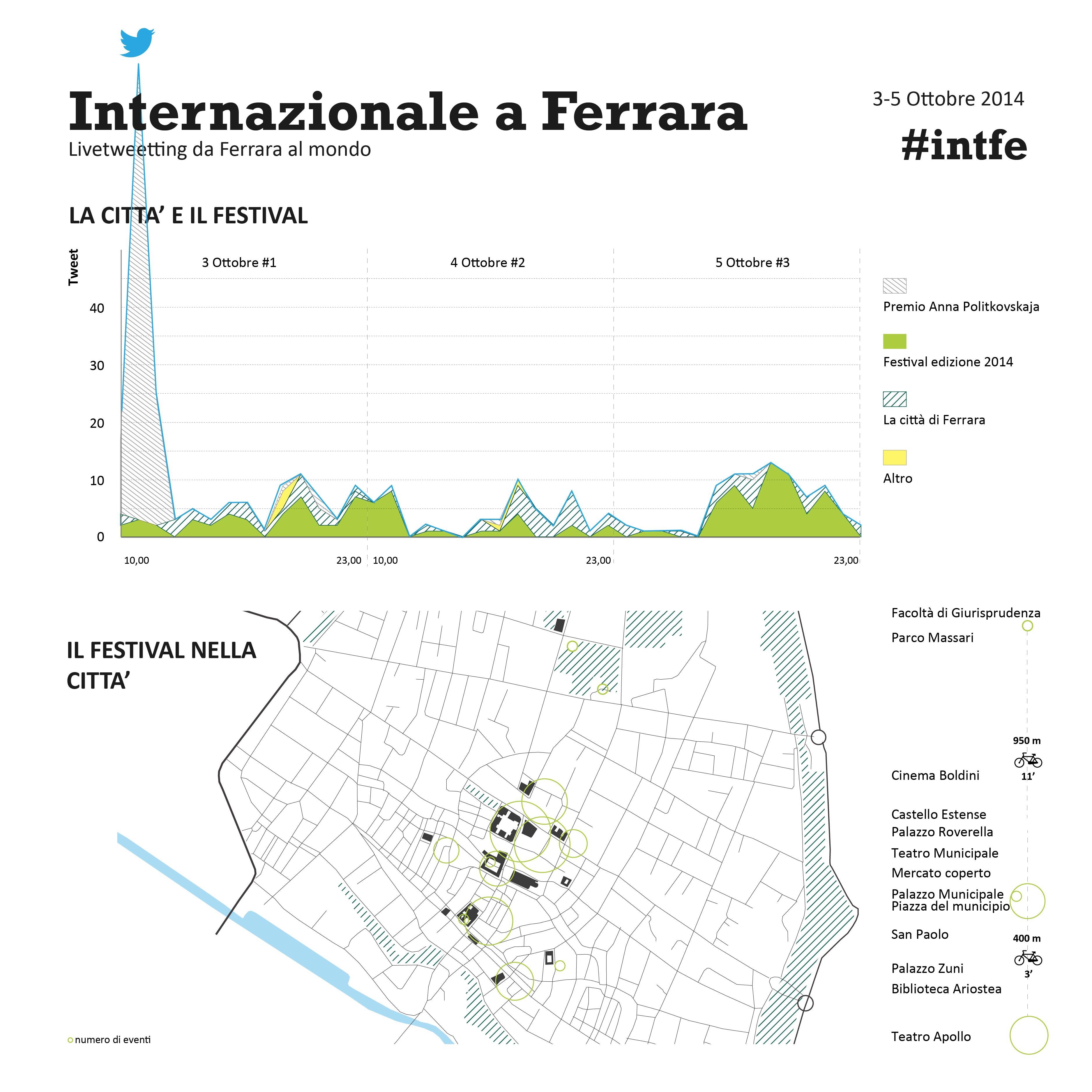 Internazionale a Ferrara i luoghi