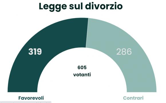 legge sul divorzio in italia